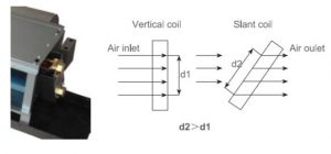 vertical and slant coil